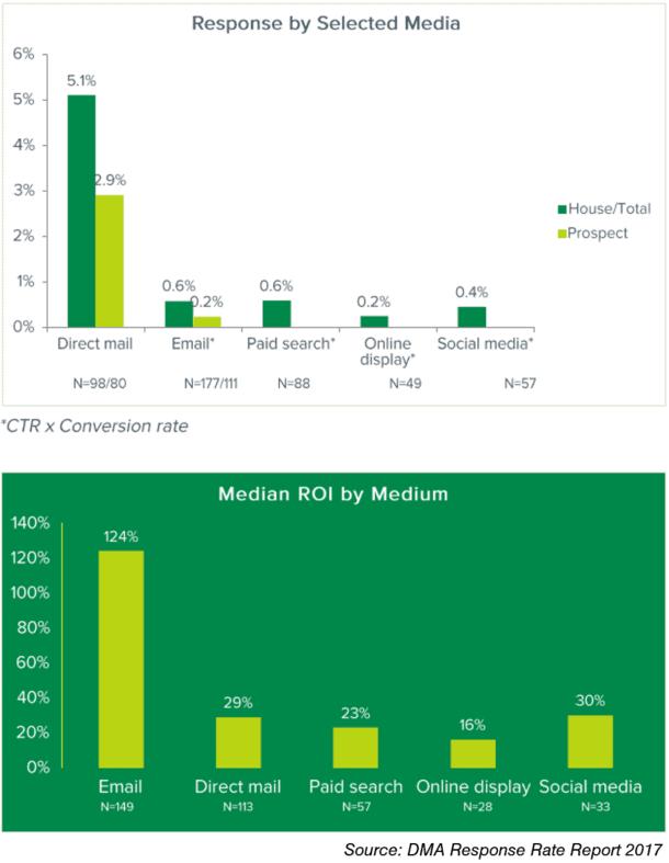DMA Response Rate Report Graphs