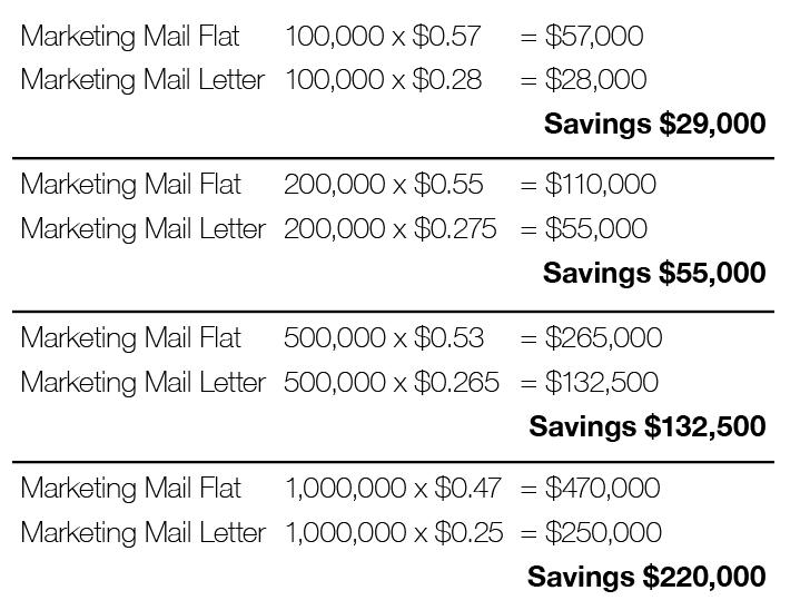 Letter-Size Rate Comparison Chart