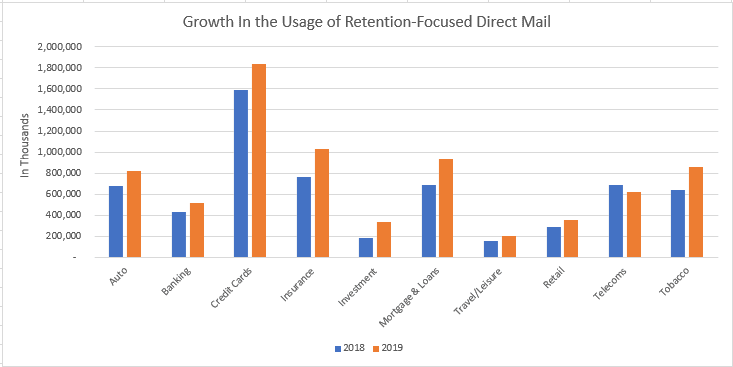 Retention Focused Direct Mail Growth 2018 to 2019