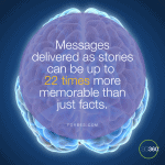 Amplify Your Marketing ROI with Storytelling and Direct Mail