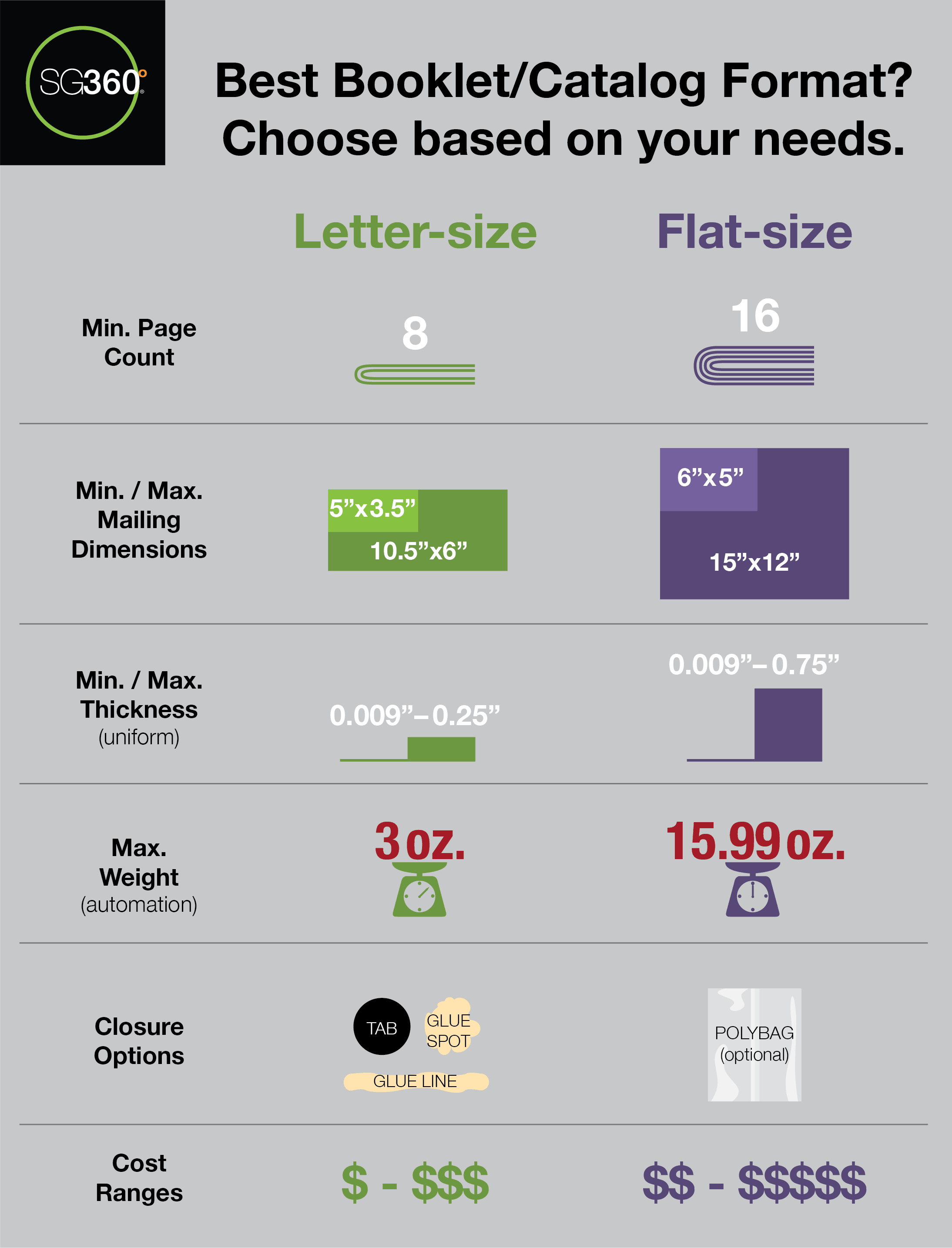 Comparing letter and flat-size direct mail booklets