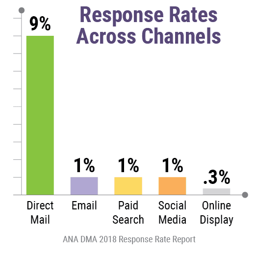 direct marketing response rates