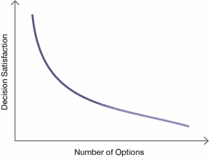 The Decision-to-Satisfaction Curve